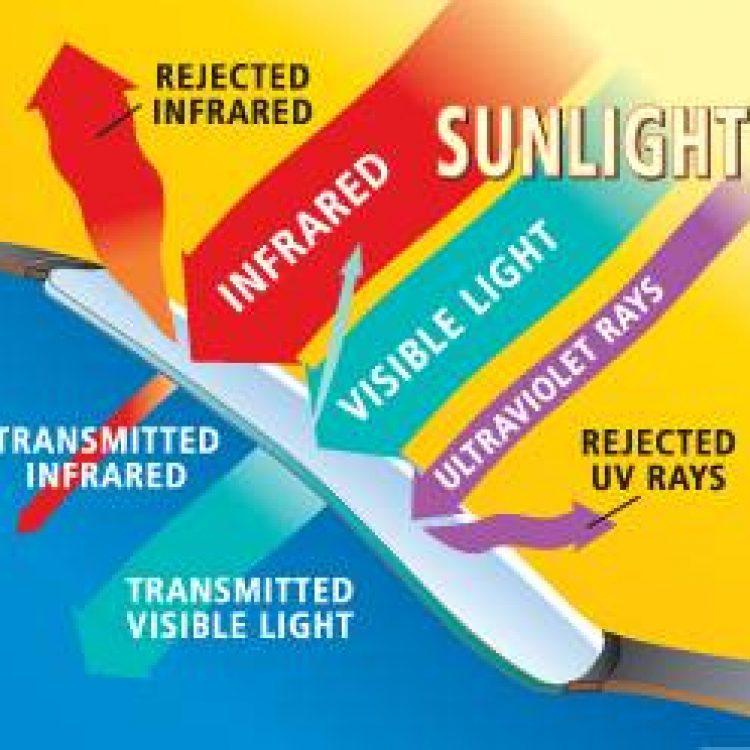 window-tinting-fullerton-heat-rejection-chart